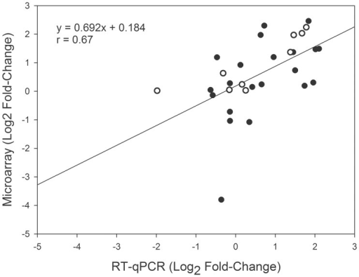 Correlation of gene expression changes measured using DNA microarray analysis and quantitative reverse transcription PCR (RT-qPCR).The average log2 fold-change values were used, and each point represents the gene expression in a genotype. Open circles correspond to expression using in RT-qPCR the same RNA samples as were used for microarray experiments. Black circles correspond to expression in RT-qPCR experiments using RNA that was obtained from new biological replicates. Spearman correlation coefficient (r) is shown in the graph.