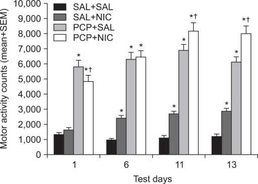 Effects of repeated administration of SAL, PCP (3.0 mg/kg, sc), and NIC (0.4 mg/kg, sc) on locomotor activity (mean+SEM). A total of 64 rats were randomly assigned to one of four groups (n=16/group): SAL+SAL, SAL+NIC, PCP+SAL, and PCP+NIC and tested on day 1, 6, 11 and 13 of drug treatment. *p<0.05 significantly different from the SAL+SAL control group; †p<0.05 significantly different between two PCP groups (NIC vs. SAL). SAL, saline; PCP, phencyclidine hydrochloride; NIC, nicotine; SEM, standard error of the mean.