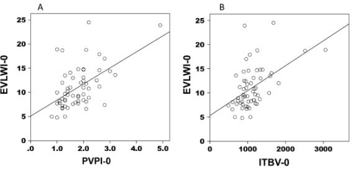 Extravascular lung water index and pulmonary vascular permeability index/intrathoracic blood volume correlation in non-ALI/ARDS patients. Correlation between extravascular lung water index (EVLWI) and pulmonary vascular permeability index (PVPI) and that between EVLWI and intrathoracic blood volume (ITBV) in patients with non-acute lung injury (ALI)/acute respiratory distress syndrome (ARDS). For this analysis, cardiogenic edema and pleural effusion with atelectasis patients were combined as non-ALI/ARDS. EVLWI had a moderate correlation with PVPI (r = 0.464, P < 0.01) (A) and with ITBV (r = 0.493, P < 0.01) (B). EVLWI-0, extravascular lung water index on the day of enrollment; PVPI-0, pulmonary vascular permeability index on the day of enrollment; ITBV-0, intrathoracic blood volume on the day of enrollment.