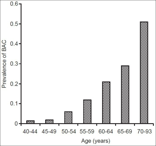 Prevalence of breast arterial calcification in the different age groups studied.