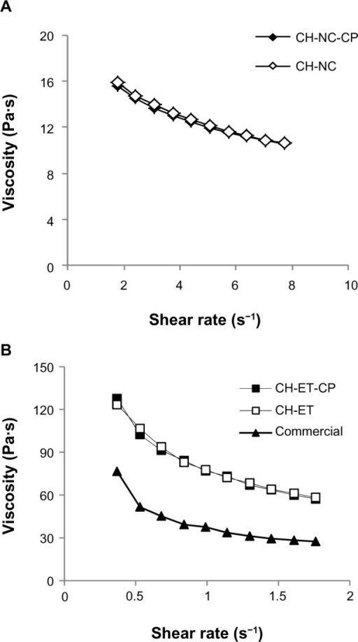 Viscosity as a function of shear rate of (A) chitosan hydrogels containing nanocapsules and (B) chitosan hydrogels containing ethanol and a commercial formulation of capsaicinoids.Abbreviations: CH, chitosan gel; NC, nanocapsules; CP, capsaicinoids; ET, ethanolic solution; Commercial, commercial formulation.
