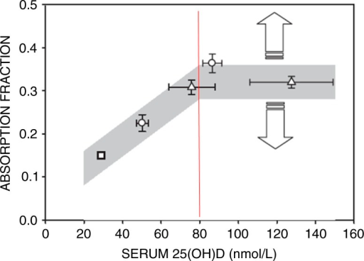 Relationship between serum 25(OH)D level and fractional calcium absorption (20).