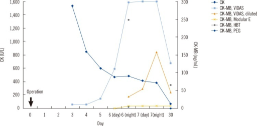 Biochemical results of the patient. CK-MB mass concentrations and CK activity increased at three days after the surgery. However, troponin I level were normal, and the results of the transthoracic echocardiogram and cardiac angiography were unremarkable. During the week following admission, the patient's CK-MB mass concentration using CK-MB VIDAS test (Vidas-Biomerieux, Marcy-I'Etoile, France) increased to more than 300 µg/L, but the CK-MB mass concentrations with sample dilutions were not linear. 98.3% of the CK-MB mass concentration decreased by PEG precipitation. CK-MB mass concentrations using another immunoenzymatic reagent (Elecsys Creatine Kinase MB, Roche Diagnostics, GmbH, Mannheim, Germany) was within reference range.Abbreviations: CK, creatine kinase; CK-MB, creatine kinase MB isoenzyme; HBT, heterophilic blocking tube; PEG, polyethylene glycol.