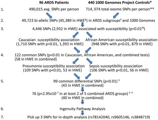 Pipeline of the exome-seq data analysis workflow.After processing the data using the GATK pipeline, this filtering workflow was derived to identify SNPs which were associated with measures of susceptibility across the racial and etiology groups of cases. SNPs were filtered based on strength of association, coding effect, and functional prediction prior to testing for association with other ARDS phenotypes. *, The sample contains African American and Caucasian patients, so the EUR and ASW healthy controls from 1000 Genomes were used for comparison; **, In the 1000 Genomes Project exome sequence, the same 714,074 SNPs are present for all 440 EUR and ASW; §, HWE = Hardy Weinberg Equilibrium, p>0.0001; +, African American with pneumonia, African American with sepsis, Caucasian with pneumonia, Caucasian with sepsis; + +, χ2 test of ARDS vs. respective 1000 Genomes Project control groups; ‡, SNPs with P-value <0.01 in the overall comparison, Caucasian ARDS comparison, and African American comparison with 1000 Genomes were filtered further by p<0.01 in the sepsis comparison and pneumonia comparison; ‡ ‡, All ARDS cases, all pneumonia cases, all sepsis cases, all African American cases, all Caucasian cases.