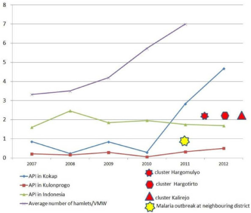 The decreasing of national API at periode 2007–2012 was not in line with the API of Kulon Progo District and Kokap Subdistrict. Drastic increase of Kokap API and the occurence of subsequent clusters was triggered by the increased of average number of hamlets covered by a village malaria worker as a consequence of the reduction of Village Malaria Workers number and increasing malaria cases at the border areas between two adjacent Districts.