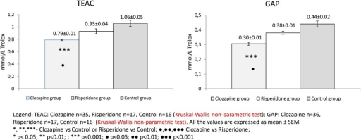 TEAC and GAP values in clozapine- and risperidone-treated schizophrenic patients vs. the control group