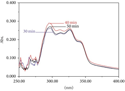 UV spectra of different extraction times.