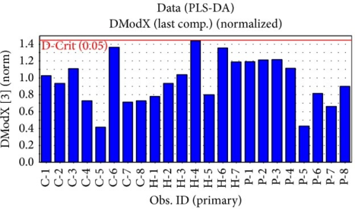 Distance to model in X-space (DModX) of all the specimens.