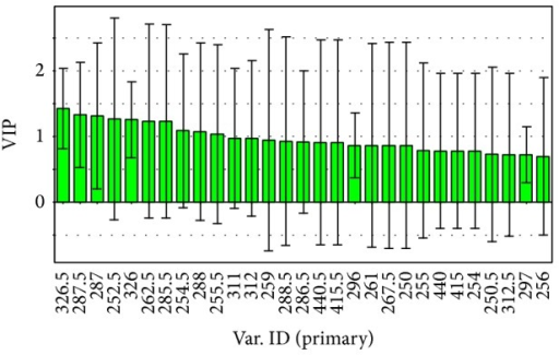 Variable importance for the projection (VIP) plot of absorbance for the contribution to sample separation from PLS-DA.