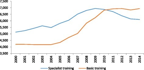 Evolution of medical schools intakes and specialist training posts in Spain