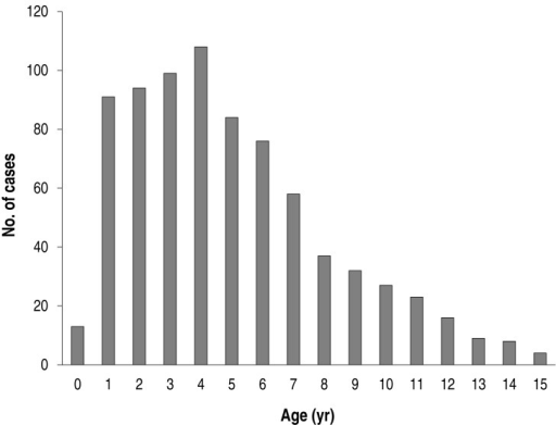 Age distribution of total Mycoplasma pneumoniae pneumonia patients (n=779).