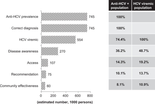 Estimated number of HCV population and community effectiveness of anti-HCV therapy in Taiwan. The numbers of anti-HCV-seropositive population, HCV-viremic population, patients with disease awareness, disease accessibility, recommendation and acceptance of antiviral therapy and successful antiviral therapy (community effectiveness) were listed on the left side. The percentages of each category among anti-HCV-seropositive population and among HCV-viremic population were listed on the right side. (A) Diagnosis of HCV infection by anti-HCV and HCV RNA were assumed at 100%. (B) Clinical efficacy with adjustment for treatment adherence was set at 80%. (C) Retreatment of HCV was not included in the current model. (D) Each percentage was calculated as the number divided by anti-HCV-seropositive population or HCV viremic population, respectively.