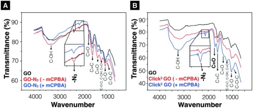 Infrared-transmittance spectra of GO-N3 derivatives and Click2 GO derivatives. (A) GO-N3 derivatives. The introduction of azide groups was confirmed at 2120 cm–1 (GO-N3 –mPCBA), 2122 cm–1 (GO-N3 +mCPBA). (B) Click2 GO derivatives. (Click2 GO +mCPBA). Enhanced C–OH peaks (3200 cm–1, 1227 cm–1 and 1036 cm–1) were observed. Full description of the peak locations can be found in ESI.†