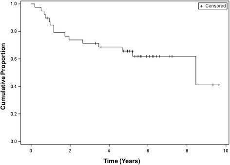 Progression-free survival for study participants. Excludes two patients who were recurrent at time of study entry