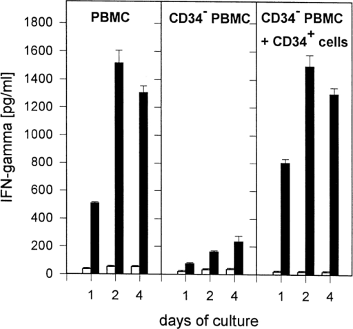 Accessory cell activity of CD34+ blood stem cells during induction of IFN-γ release in T lymphocytes by LPS. PBMCs (106/ml),  CD34-depleted PBMCs (106/ml), or CD34-depleted PBMCs plus 5%  CD34+ cells were cultured in 24-well plates (1 ml/well) in RPMI 1640  plus 10% HS. Cells were stimulated with LPS (1 μg/ml; black bars); control cultures remained unstimulated (white bars). After 24, 48, or 96 h of  culture, supernatants were harvested and IFN-γ production was measured  in an ELISA. Data are expressed as mean ± SD of duplicate cultures.