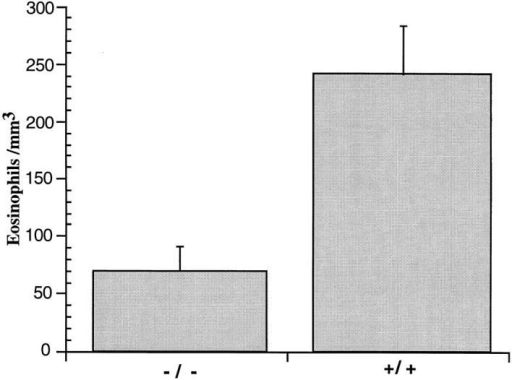 Eosinophil count in the peripheral blood of naive mice. The  absolute eosinophil count in the peripheral blood is shown for wild-type  (+/+) and eotaxin  (−/−) mice. The results are expressed as mean ±  SEM for +/+ (n = 12) and −/− (n = 14); P = 0.007.