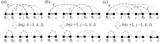 Two unoriented gray edges g = (πi, πk) and f = (πj, πl) overlapping in a component are in the same cycle with (a) j = i + 1 and (b) j >i + 1, whereas (c) g and f are in different cycles.