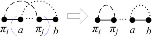 The reversal specified by a pair of blue parentheses comes from an oriented gray edge (πi, πj), in which i and j are even.