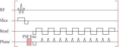 Epi pulse sequence with additional psf encoding gradien open i epi pulse sequence with additional psf encoding gradient psf enc on the phase encoding ccuart Gallery