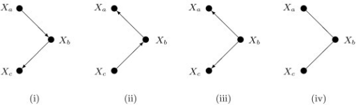 Markov equivalence. The first three graphs are DAGs, the fourth is undirected. All four graphs represent the same conditional independence relation: that Xa and Xc are conditionally independent given Xb. They are called Markov equivalent.