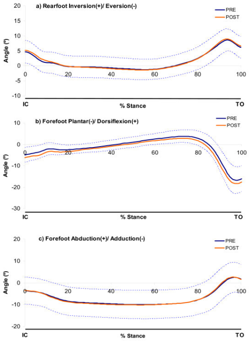 Ensemble mean (SD) kinematic curves for both pre- and post-fatigue of rearfoot and forefoot motion. SD is only shown for the PRE condition to improve clarity of the charts.