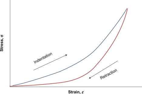 A nonlinear stress–strain relation (solid line) characterizes most biological soft tissues, with a viscoelastic hysteresis between loading and unloading segments of the curve, as opposed to the linear stress–strain curve of an idealized elastic material which is characterized by the Young's modulus obtained from the slope of the line.