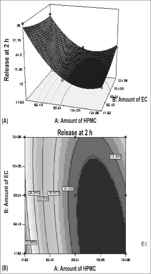 Influence of HPMC and EC on the release at 2 h.HPMC is hydroxypropylmethylcellulose and EC is ethylcellulose. A) Response surface and B) contour plot; X1= A:Amount of HPMC, X2= B:Amount of EC