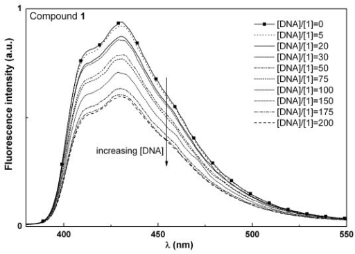 Fluorescence spectra of compound 1 (5 × 10-6 M) in 0.01 M Tris-HCl buffer (pH = 7.2), with increasing DNA content.