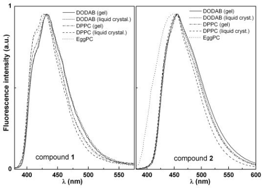Normalized fluorescence emission spectra of compounds 1 and 2 incorporated in liposomes of DPPC, Egg-PC and DODAB.