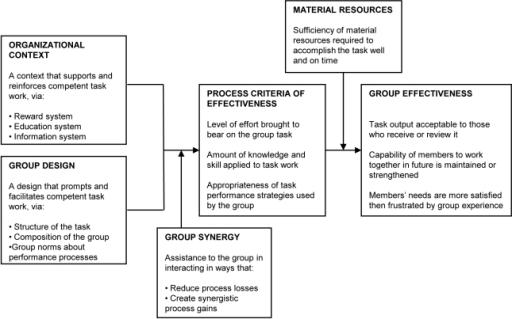 Model Of Group Effectiveness 55
