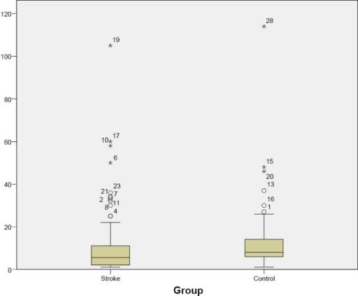 Comparison Between Iga Immunoglobulin A Titer In The
