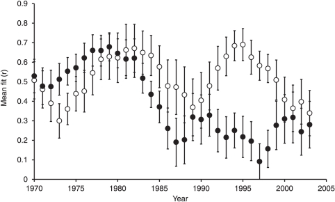 Changes in importance of land-use intensity and climate change in driving farmland bird population growth.Changes in the relative importance of land-use intensity and climate change in driving farmland bird population growth. The graph shows the fit of the land-use (open circles) and weather (black circles) only models to the observed population trend, as assessed from the correlation coefficients between observed and predicted populations for sequential 10-year time-slices, and plotted against the central year.