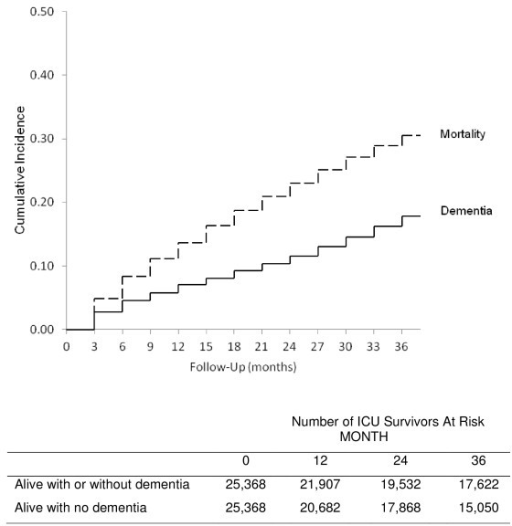 Cumulative incidence of all mortality and dementia for elderly ICU survivors over three years, adjusting for mortality as a competing risk. The dashed line is the cumulative incidence of all mortality during follow-up. The solid line is the cumulative incidence of dementia after adjusting for mortality as a competing event.
