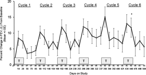 Change in FEV1 (% predicted) from baseline through cycle 6 of Arikace. Each cycle consisted of 28 days of once daily Arikace (560 mg) followed by 56 days off study drug. Each shaded box is a treatment cycle. Study days (every 2 weeks) are as shown on the abscissa, with the number of subjects at each time point as noted immediately above the study days. *p<0.0001 for FEV1 at end of treatment following six cycles compared with baseline; **p=0.0001 for FEV1 at 56 days post-treatment following six cycles compared with baseline.