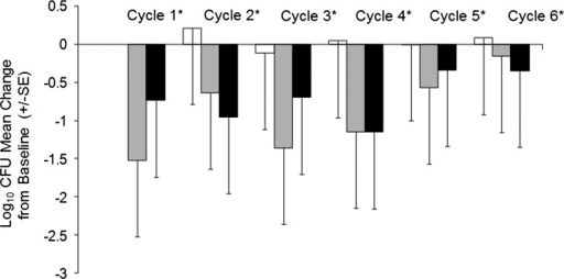 Change in sputum density of Pseudomonas aeruginosa (log10 CFU/g) from baseline through cycle 6 of Arikace. Each set of three bars is the change in sputum P aeruginosa density compared with baseline (day 1 of cycle 1) for days 1 (white), 14 (gray), and 28 (black) of each respective Arikace cycle. *p=0.003 for change in CFU across all of the Arikace treatment cycles relative to baseline (cycle 1, day 1).