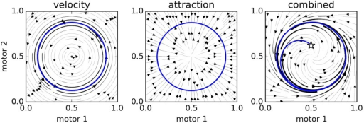 Three snapshots of the 2-Motor IDSM as a fixed dynamical system. The left plot indicates the influence of the velocity term, the central plot indicates the influence of the attraction factor, and the right plot indicates the combination of the two. In the final plot, a randomly selected initial condition (star) is shown to have a trajectory (blue curve) that approaches the trained cycle of motor activity (gray circle).