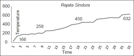 Temperature graph of Rajata Sindura preparation