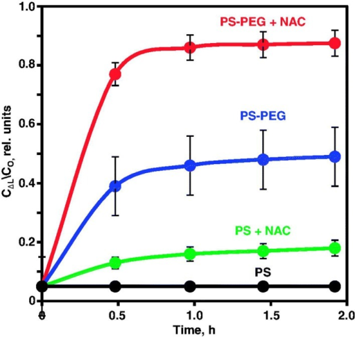 Penetration of polystyrene 200 nm nanoparticles through CF sputum. Polystyrene nanoparticles densely coated with low MW PEG (PS-PEG) have greater penetration through CF sputum compared to non-PEGylated particles (PS). Treatment with N-acetyl cysteine (NAC) increases penetration of both coated and non-coated particles. Mean ± SD are shown. Redrawn using data from Ref. [60].