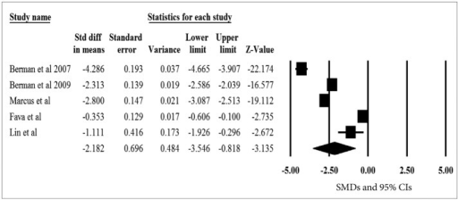A meta-analysis of the primary efficacy measure of aripiprazole versus placebo in randomized, placebo-controlled trials. SMD: standardized mean difference, CIs: confidence intervals.