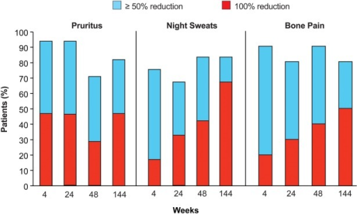 Reduction in polycythemia vera-associated symptoms with ruxolitinib therapy is shown. The percentages of patients who were treated with ruxolitinib and who achieved a ≥ 50% reduction and a 100% reduction in pruritus, night sweats, and bone pain over the previous week among patients with symptom scores > 2 at baseline are shown. A 100% reduction corresponds to a score of 0 for individual symptoms.