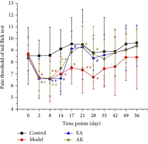 Effects of pain threshold on tail flick test in each group (n = 10 per group): control, model, EA, and AK. Compared with the control group, *P < 0.01, **P < 0.05. Compared with the model group, #P < 0.05.