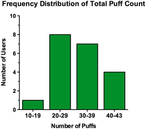 Frequency distribution of puff count for all users.Frequency distribution of total puff counts for all users broken down into different puff number intervals (N = 20).