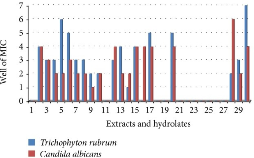 MICs of extracts against Tricophyton rubrum and Candida albicans. 1–30 = E01–E30. E02, E03, and E15 showed similar trends. E30 was the most active against T. rubrum. MICs: 1 = 1667 μg/mL, 2 = 556 μg/mL, 3 = 185 μg/mL, 4 = 62 μg/mL, 5 = 21 μg/mL, 6 = 7 μg/mL, 7 = 2 μg/mL, and - = no result.