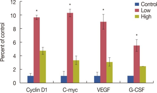 RNA expression of Cyclin D1, C-myc, vascular endothelial growth factor (VEGF), and granulocyte colony-stimulating factor (G-CSF) in the mammary glands of mammary tumor virus-erbB2 mice exposed to 0 (control), 0.125 (low recombinant human granulocyte colony-stimulating factor [rhG-CSF]), or 0.25 (high rhG-CSF) µg rhG-CSF (n=20 mice/treatment). Graphs represent mean density±SE as a percentage of the control.*p<0.05.