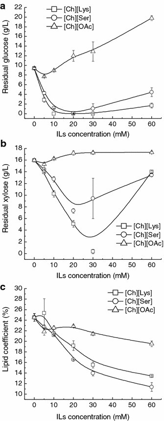 Effect of the selected cholinium ILs on sugar metabolism and lipid coefficient of T. fermentans.a Glucose consumption, b xylose consumption, and c lipid coefficient of T. fermentans in the presence of the cholinium ILs. The results are mean of two experiments, and error bars represent standard deviations from mean value.