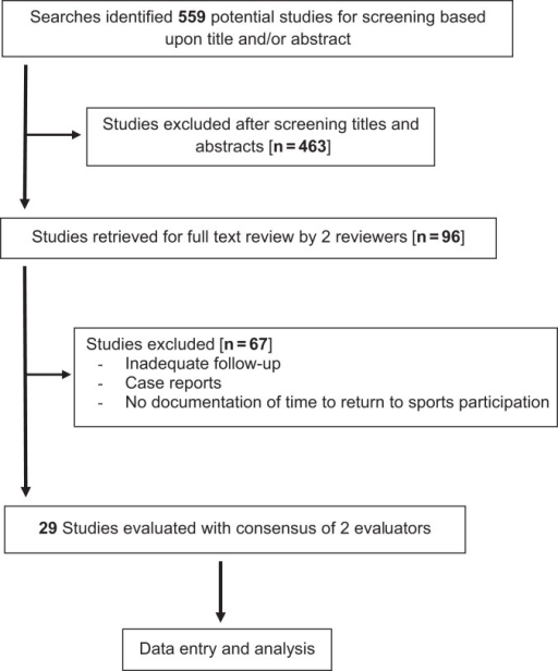Flowchart of studies evaluated for return to sports participation after primary open Bankart repair.