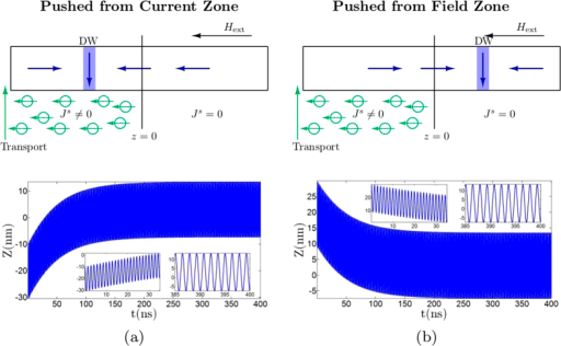 Current push and Field push.(a) Simulation results for domain wall position, Z when started from a point inside the region of non-zero spin current. (b) Similar plot as (a) except for the initial position of domain wall being inside the region of zero spin current.