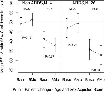 Mental and physical component scores for the 12-item Short Form Survey (SF-12) measured at baseline and 6 months in patients with acute respiratory distress syndrome (ARDS) and patients without ARDS (non-ARDS). MCS mental component score, PCS physical component score