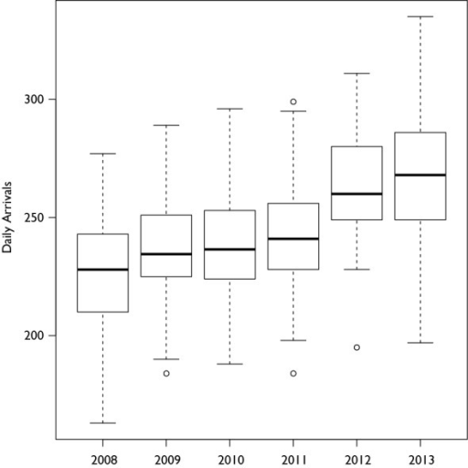 Figure 1: Boxplot of Arrivals per Day by Year. The data is the number of daily arrivals from June 15 through August 15 for each year. The number of average daily arrivals remained relatively steady from 2008 to 2011, but after the new Johns Hopkins Hospital was opened in April 2012, there was an increase in the average number of daily arrivals.