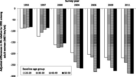 Secular trends in work and domestic PA level among adult women in CHNS by baseline age groups. Notes: Bars represent difference from baseline (1991) work & domestic PA, estimated from longitudinal models, stratified by baseline age groups